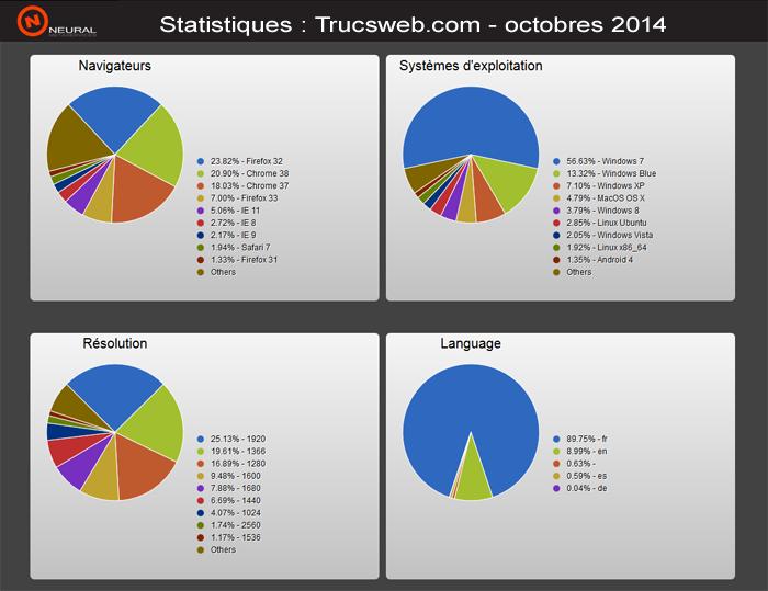 Captures des statistiques octobre 2014