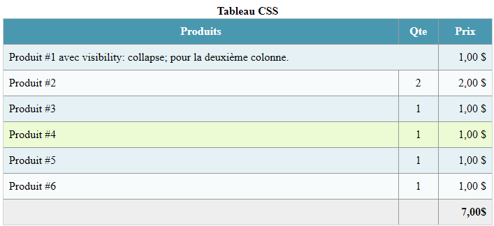 Html style colspan phpsourcecode net for Table th colspan css