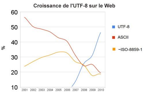 Croissance de l'UTF-8 sur le Web