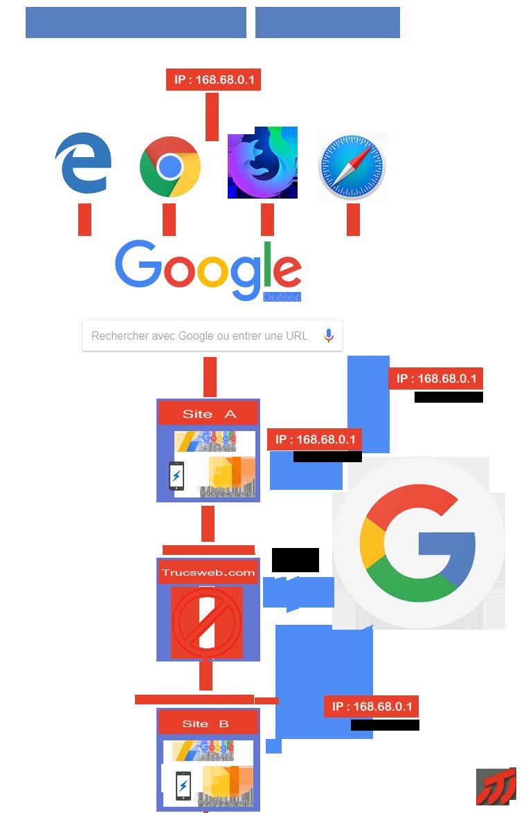 L'effet Google Analytics