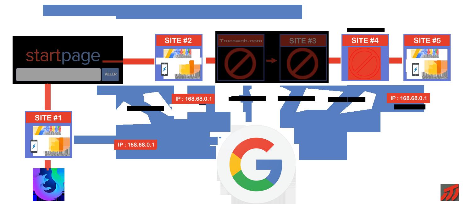 Brèche dans l'effet Google Analytics