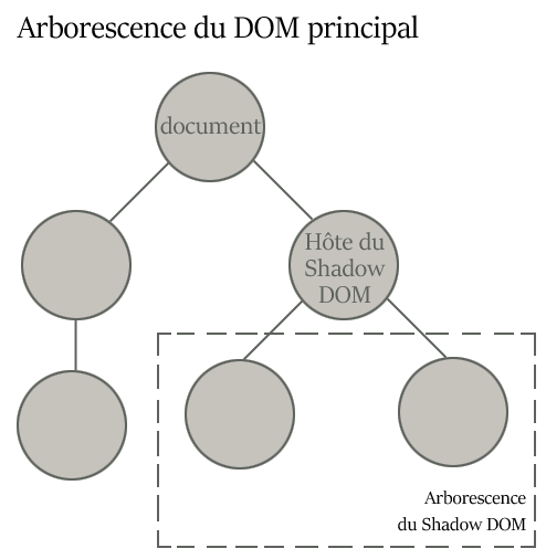 Exemple d'arborescence du Shadow DOM